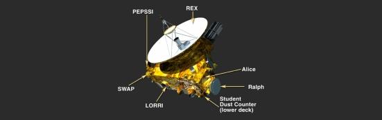 The payload – instrumentene ombord. Les mer her.